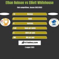 Ethan Robson vs Elliott Whitehouse h2h player stats