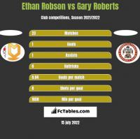 Ethan Robson vs Gary Roberts h2h player stats