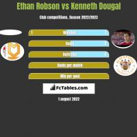 Ethan Robson vs Kenneth Dougal h2h player stats