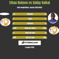 Ethan Robson vs Sullay Kaikai h2h player stats