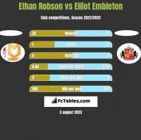 Ethan Robson vs Elliot Embleton h2h player stats