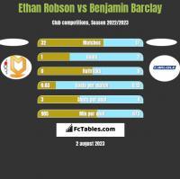 Ethan Robson vs Benjamin Barclay h2h player stats
