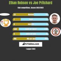Ethan Robson vs Joe Pritchard h2h player stats