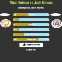 Ethan Robson vs Josh Benson h2h player stats