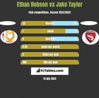 Ethan Robson vs Jake Taylor h2h player stats
