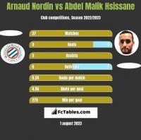 Arnaud Nordin vs Abdel Malik Hsissane h2h player stats