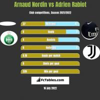 Arnaud Nordin vs Adrien Rabiot h2h player stats