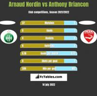 Arnaud Nordin vs Anthony Briancon h2h player stats
