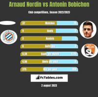 Arnaud Nordin vs Antonin Bobichon h2h player stats