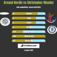 Arnaud Nordin vs Christopher Nkunku h2h player stats