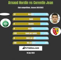 Arnaud Nordin vs Corentin Jean h2h player stats