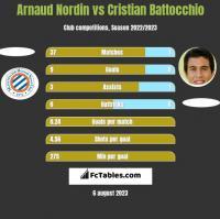 Arnaud Nordin vs Cristian Battocchio h2h player stats