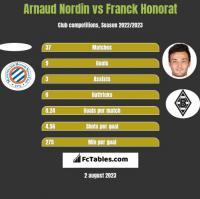 Arnaud Nordin vs Franck Honorat h2h player stats