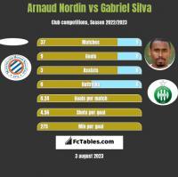 Arnaud Nordin vs Gabriel Silva h2h player stats