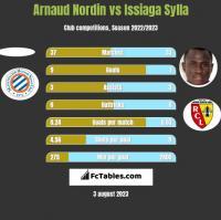 Arnaud Nordin vs Issiaga Sylla h2h player stats