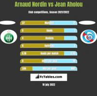 Arnaud Nordin vs Jean Aholou h2h player stats