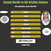 Arnaud Nordin vs Ole Kristian Selnaes h2h player stats