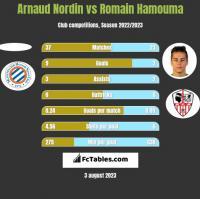 Arnaud Nordin vs Romain Hamouma h2h player stats