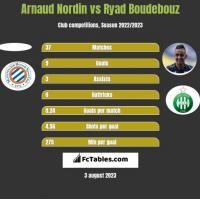 Arnaud Nordin vs Ryad Boudebouz h2h player stats