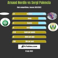 Arnaud Nordin vs Sergi Palencia h2h player stats