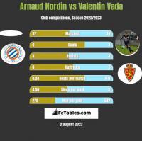 Arnaud Nordin vs Valentin Vada h2h player stats