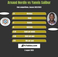 Arnaud Nordin vs Yannis Salibur h2h player stats