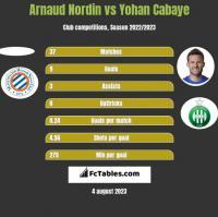 Arnaud Nordin vs Yohan Cabaye h2h player stats