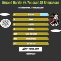 Arnaud Nordin vs Youssef Ait Bennasser h2h player stats