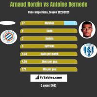 Arnaud Nordin vs Antoine Bernede h2h player stats