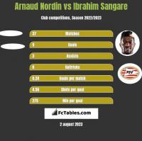 Arnaud Nordin vs Ibrahim Sangare h2h player stats