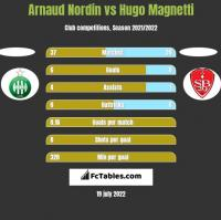 Arnaud Nordin vs Hugo Magnetti h2h player stats