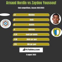 Arnaud Nordin vs Zaydou Youssouf h2h player stats
