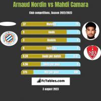 Arnaud Nordin vs Mahdi Camara h2h player stats