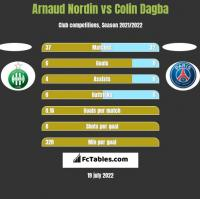 Arnaud Nordin vs Colin Dagba h2h player stats