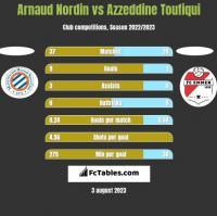 Arnaud Nordin vs Azzeddine Toufiqui h2h player stats