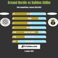 Arnaud Nordin vs Kalidou Sidibe h2h player stats