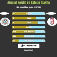 Arnaud Nordin vs Bafode Diakite h2h player stats