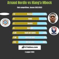 Arnaud Nordin vs Hiang'a Mbock h2h player stats