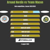Arnaud Nordin vs Yvann Macon h2h player stats
