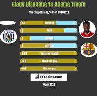 Grady Diangana vs Adama Traore h2h player stats
