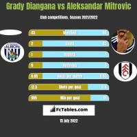 Grady Diangana vs Aleksandar Mitrovic h2h player stats
