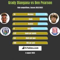 Grady Diangana vs Ben Pearson h2h player stats
