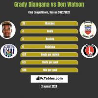 Grady Diangana vs Ben Watson h2h player stats