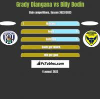 Grady Diangana vs Billy Bodin h2h player stats
