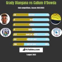 Grady Diangana vs Callum O'Dowda h2h player stats