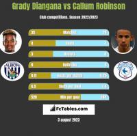 Grady Diangana vs Callum Robinson h2h player stats