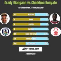Grady Diangana vs Cheikhou Kouyate h2h player stats
