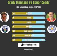 Grady Diangana vs Conor Coady h2h player stats