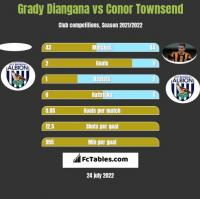 Grady Diangana vs Conor Townsend h2h player stats