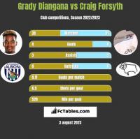 Grady Diangana vs Craig Forsyth h2h player stats